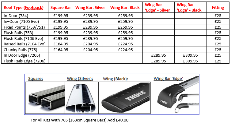 thule-roof-bar-prices